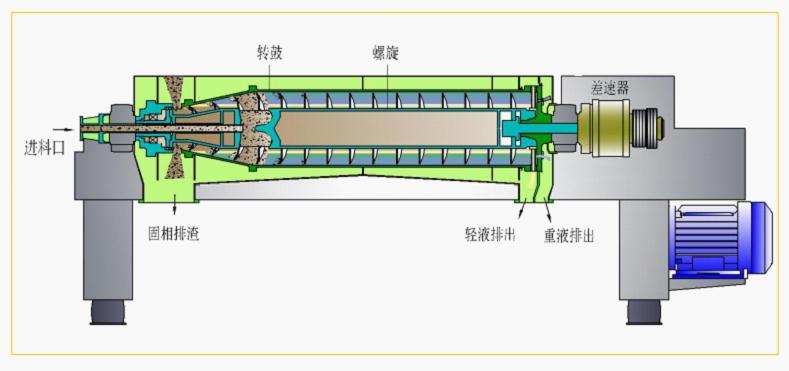 耐圣卡兰三相分离卧螺沉降离心机工作原理图
